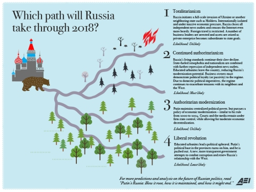 Four_paths_putin